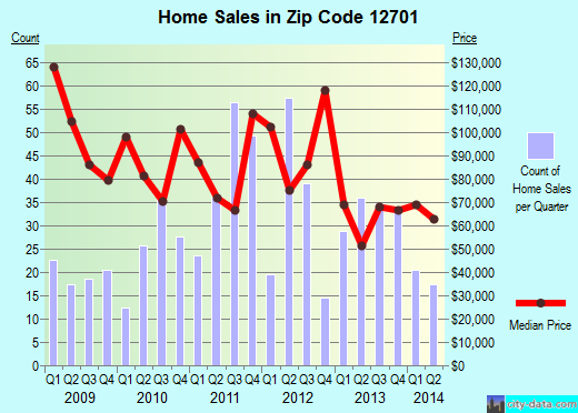 Zip code 12701 (Monticello, New York) real estate house value trends