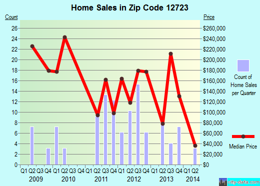 Zip code 12723 (Callicoon, New York) real estate house value trends