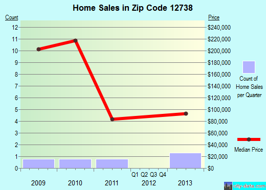 Zip code 12738 (, New York) real estate house value trends