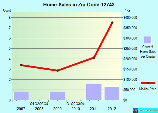 Zip code 12743 (HIGHLAND LAKE, New York) real estate house value trends
