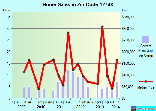 Zip code 12748 (Jeffersonville, New York) real estate house value trends