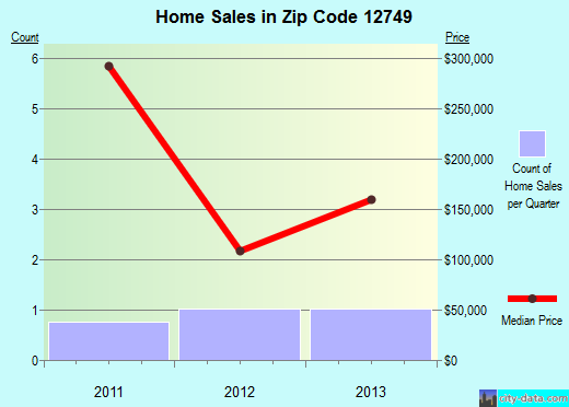 Zip code 12749 (, New York) real estate house value trends