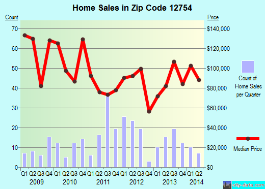 Zip code 12754 (Liberty, New York) real estate house value trends