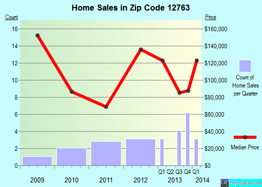 Zip code 12763 (, New York) real estate house value trends