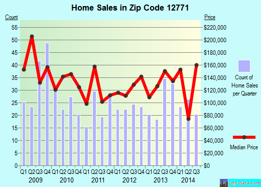 Zip code 12771 (Port Jervis, New York) real estate house value trends