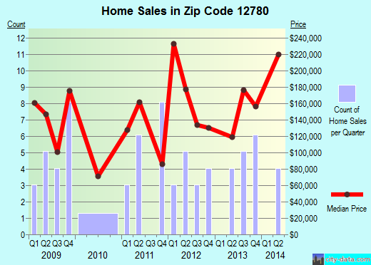 Zip code 12780 (, New York) real estate house value trends