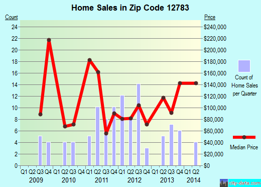 Zip code 12783 (, New York) real estate house value trends