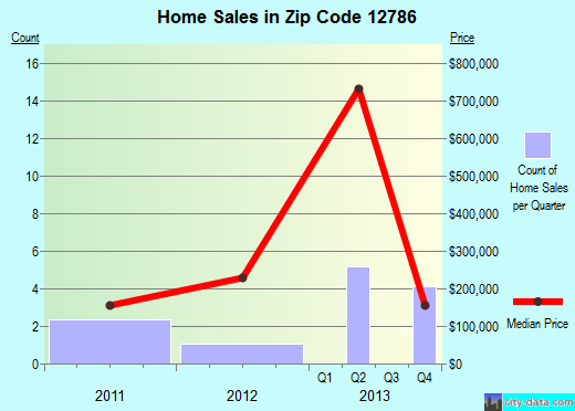 Zip code 12786 (Smallwood, New York) real estate house value trends