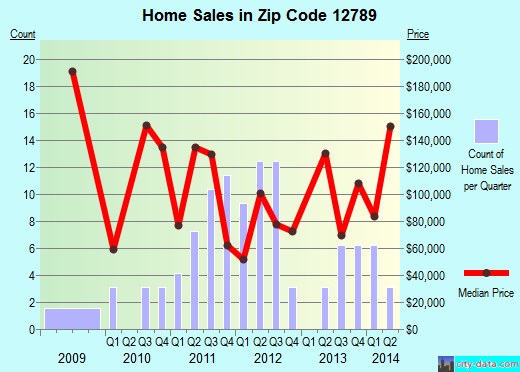 Zip code 12789 (Woodridge, New York) real estate house value trends