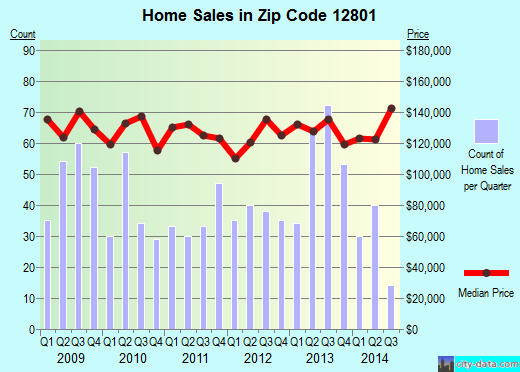 Zip code 12801 (Glens Falls, New York) real estate house value trends