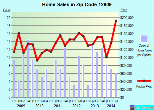 Zip code 12809 (Argyle, New York) real estate house value trends