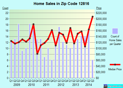 Zip code 12816 (Cambridge, New York) real estate house value trends