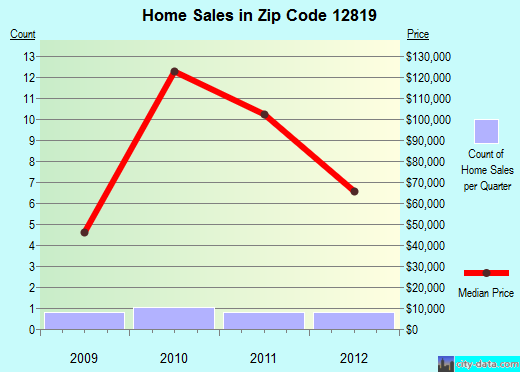 Zip code 12819 (, New York) real estate house value trends