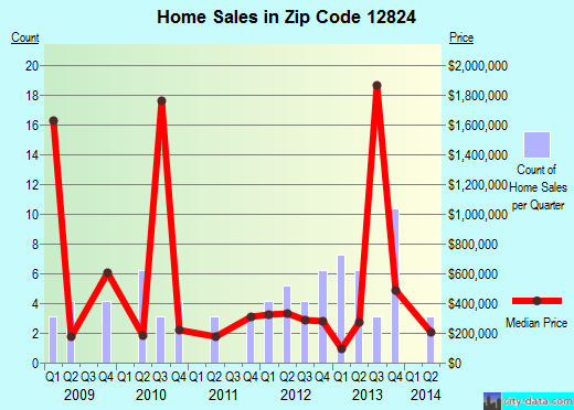 Zip code 12824 (, New York) real estate house value trends
