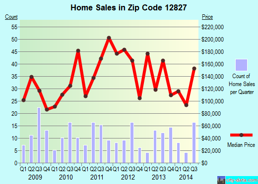 Zip code 12827 (Fort Ann, New York) real estate house value trends
