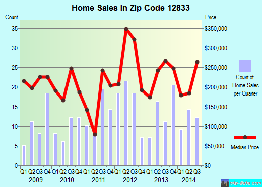 Zip code 12833 (Saratoga Springs, New York) real estate house value trends