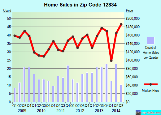 Zip code 12834 (Greenwich, New York) real estate house value trends