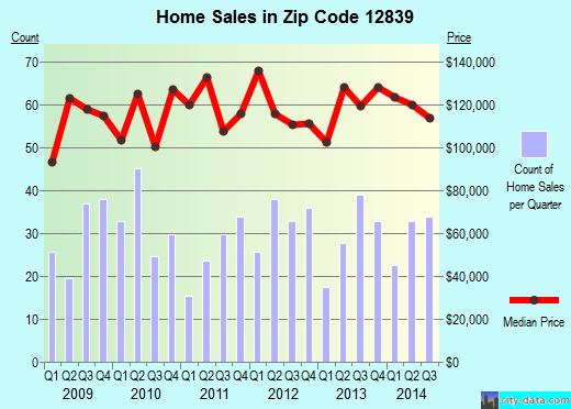 Zip code 12839 (Hudson Falls, New York) real estate house value trends
