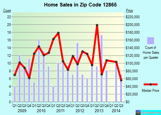 Zip code 12865 (Salem, New York) real estate house value trends