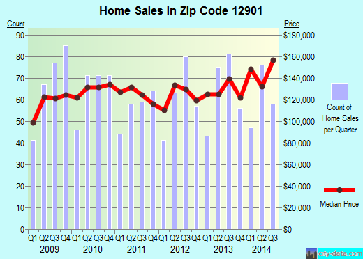 Zip code 12901 (Plattsburgh, New York) real estate house value trends