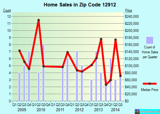 Zip code 12912 (Au Sable Forks, New York) real estate house value trends
