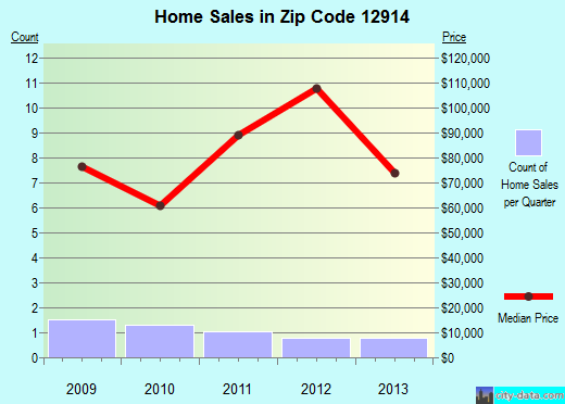 Zip code 12914 (, New York) real estate house value trends