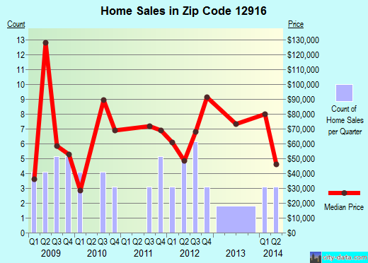 Zip code 12916 (Brushton, New York) real estate house value trends
