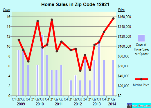 Zip code 12921 (CHAZY, New York) real estate house value trends