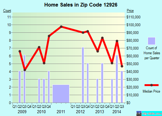 Zip code 12926 (Fort Covington Hamlet, New York) real estate house value trends