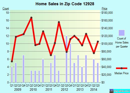 Zip code 12928 (CROWN POINT, New York) real estate house value trends