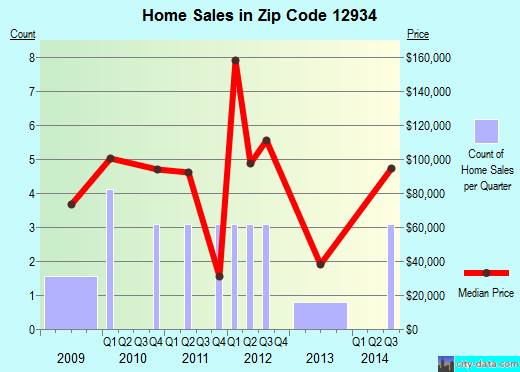 Zip code 12934 (, New York) real estate house value trends