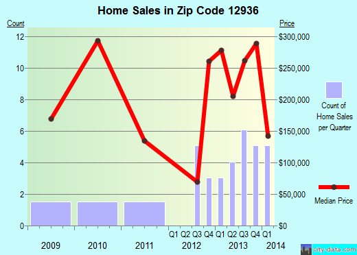 Zip code 12936 (, New York) real estate house value trends