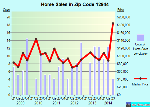 Zip code 12944 (Keeseville, New York) real estate house value trends