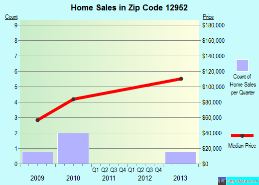 Zip code 12952 (Lyon Mountain, New York) real estate house value trends