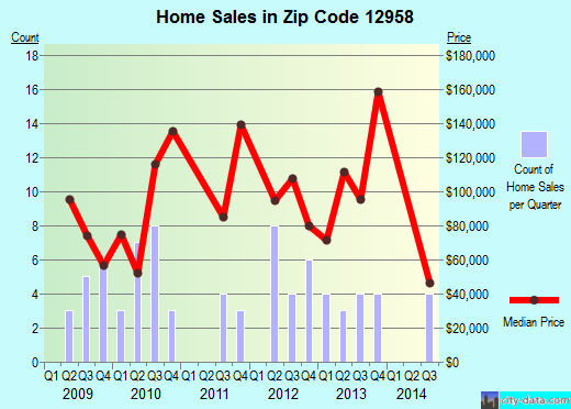 Zip code 12958 (MOOERS, New York) real estate house value trends