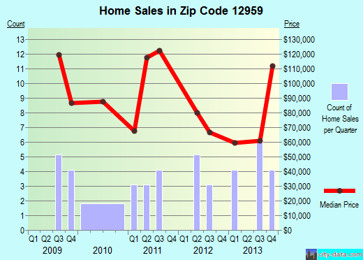 Zip code 12959 (MOOERS FORKS, New York) real estate house value trends