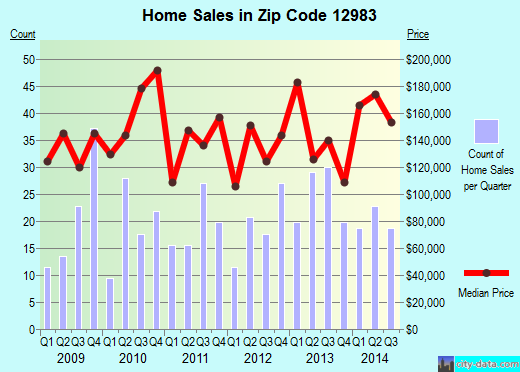 Zip code 12983 (Saranac Lake, New York) real estate house value trends