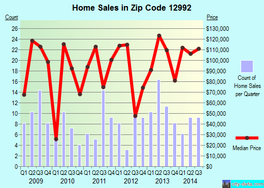 Zip code 12992 (West Chazy, New York) real estate house value trends