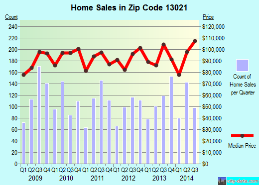 Zip code 13021 (Auburn, New York) real estate house value trends