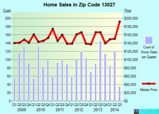 Zip code 13027 (Baldwinsville, New York) real estate house value trends
