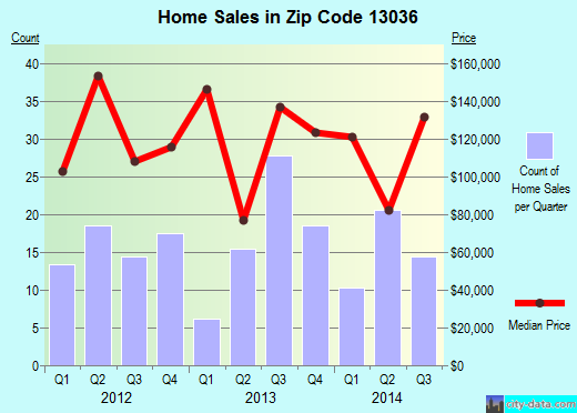 Zip code 13036 (Central Square, New York) real estate house value trends