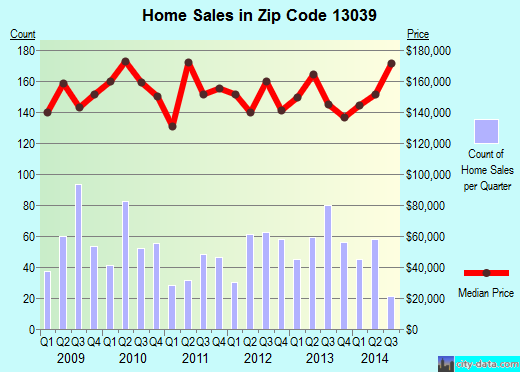 Zip code 13039 (CICERO, New York) real estate house value trends