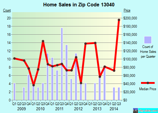 Zip code 13040 (, New York) real estate house value trends