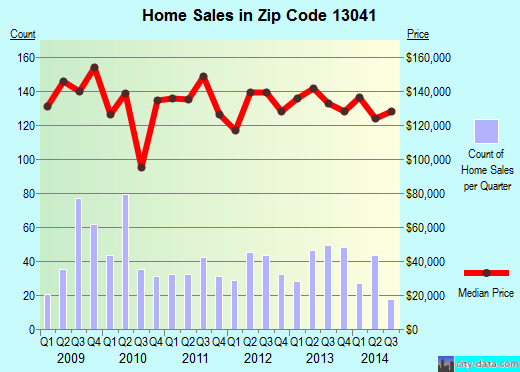 Zip code 13041 (CLAY, New York) real estate house value trends