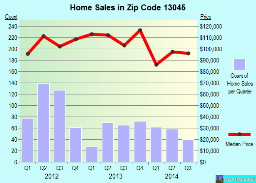 Zip code 13045 (Cortland West, New York) real estate house value trends