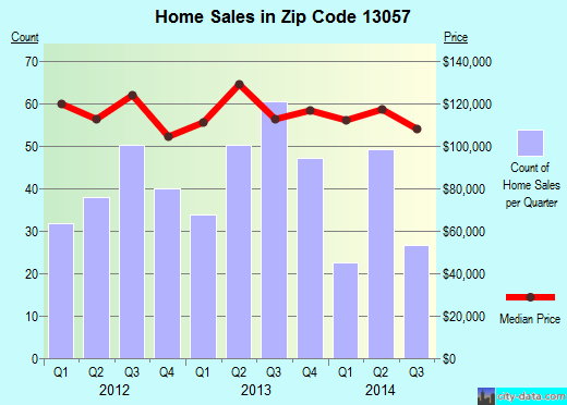 Zip code 13057 (East Syracuse, New York) real estate house value trends