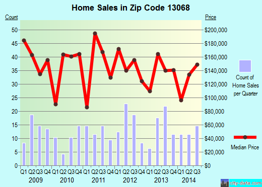 Zip code 13068 (Freeville, New York) real estate house value trends