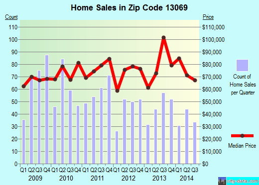 Zip code 13069 (Fulton, New York) real estate house value trends
