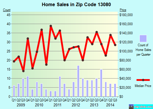 Zip code 13080 (Jordan, New York) real estate house value trends