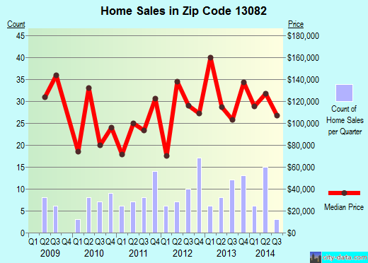Zip code 13082 (Bridgeport, New York) real estate house value trends